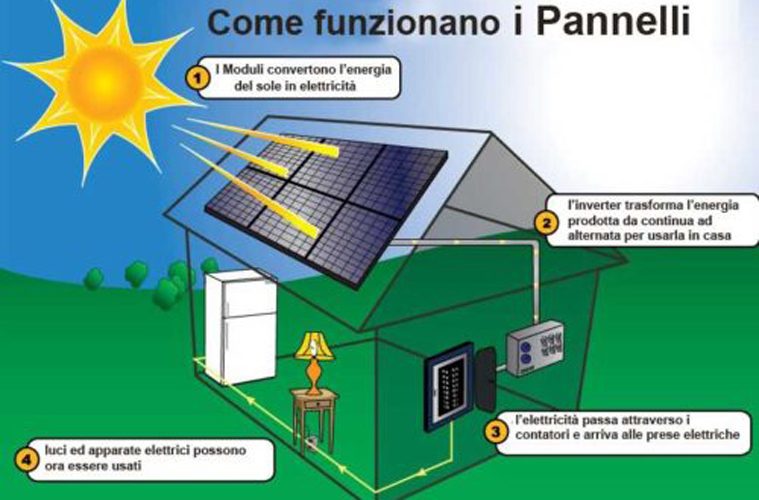 Pannelli solari_OhMyDesign2